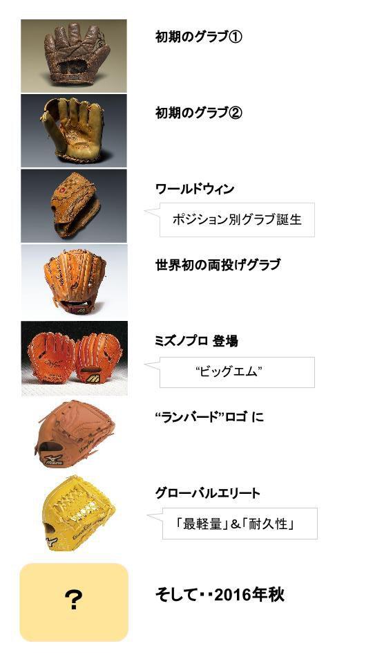 mizunohistory